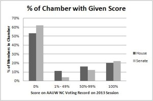 Distribution of Scores in 2013 Voting Record