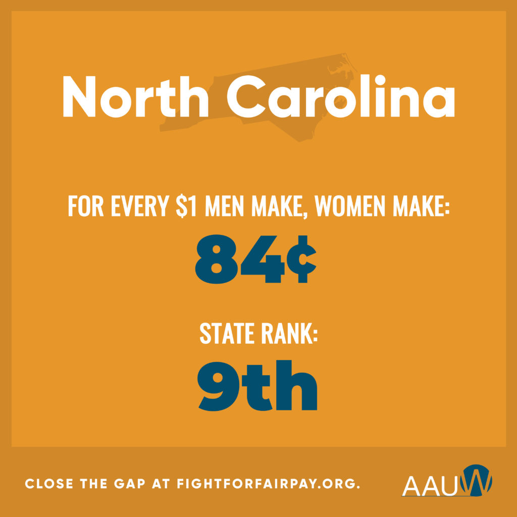 Pay gap in NC is 84%. That ranks 9th.