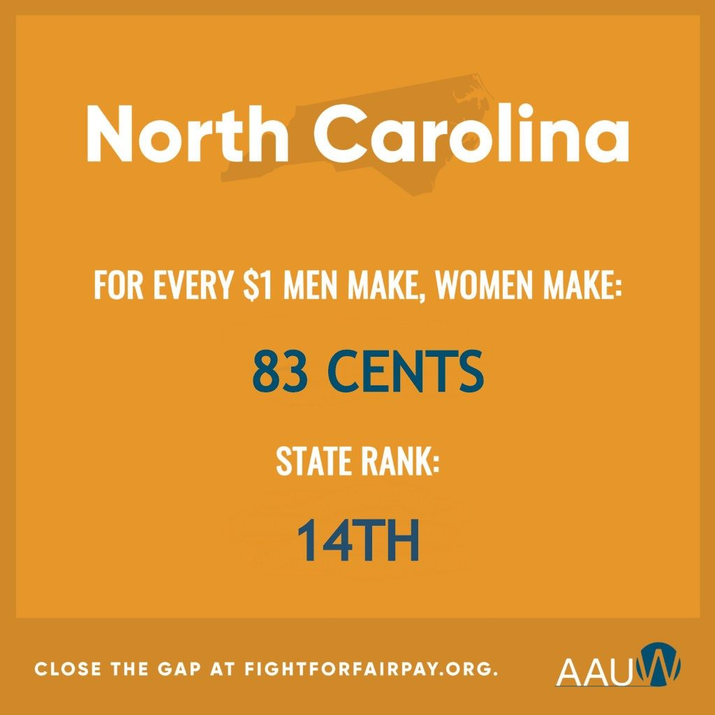 In 2019 in NC, women made 83 cents for each dollar earned by a man. The state ranked 14th.